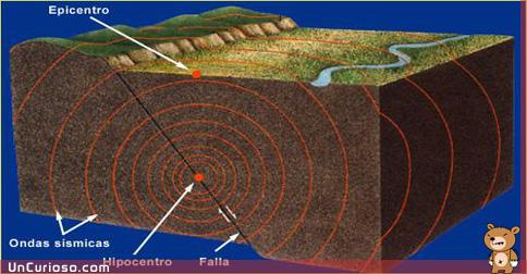 Como se produce un terremoto