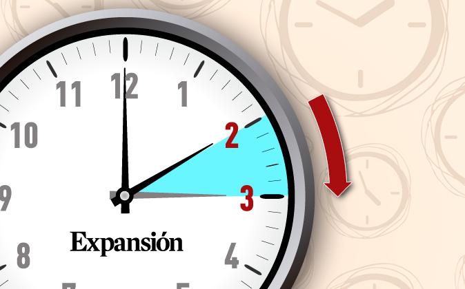 Cuándo es el cambio de horario