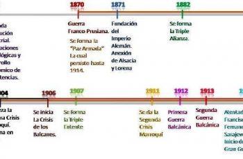 Antecedentes de la Primera Guerra Mundial