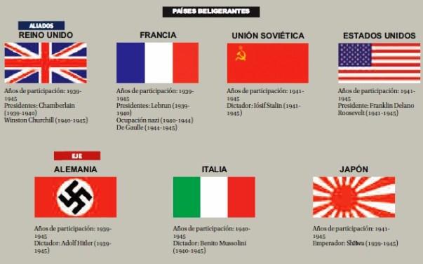 Países que participaron en la segunda guerra Mundial