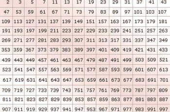 Por qué los números primos son infinitos